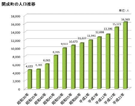 開成町の人口推移