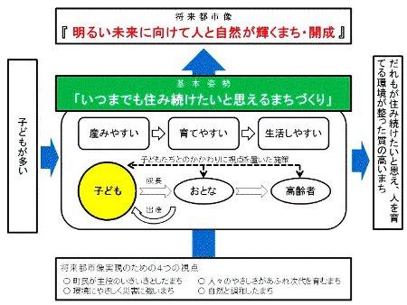 開成町の計画図